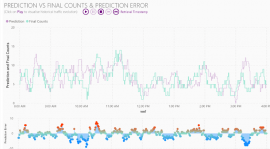 Eurocontrol Network Manager Traffic Counts